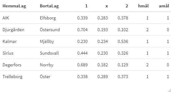 Estimerat2 med 2020 års forbollsresultat från Allsvenskan och Superettan, samt årets Cupspel.